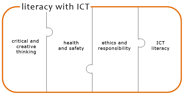 relationship between the use of ict